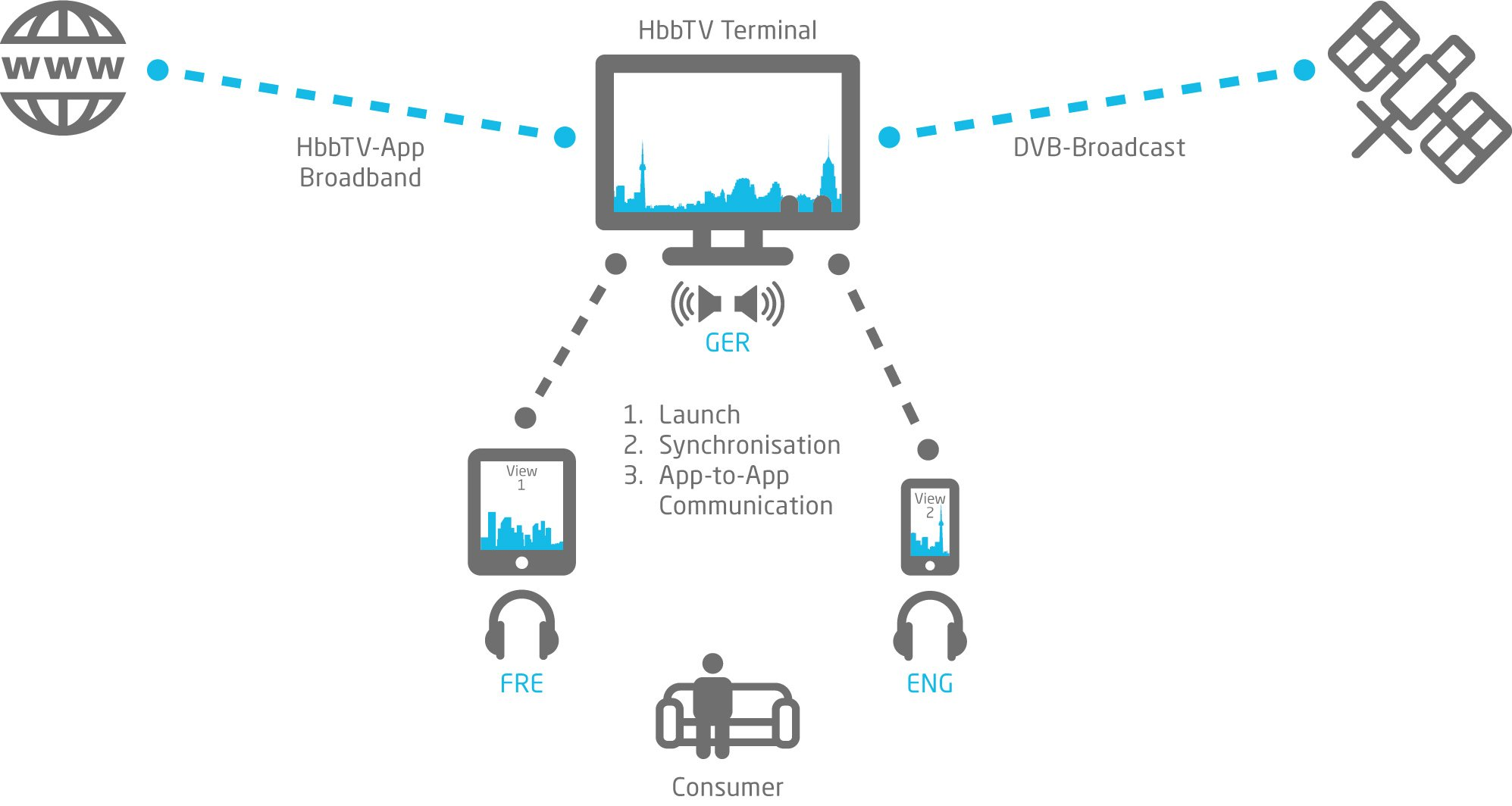 fame grafik produktblatt hbbtv 2.0 companion screen and media synchronization framework