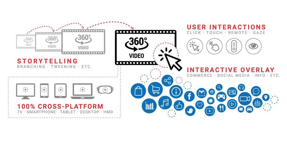 fraunhofer fokus fame 360 streaming suite storytelling