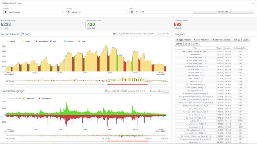 fraunhofer fokus fame hbbtv research toolkit dashboard