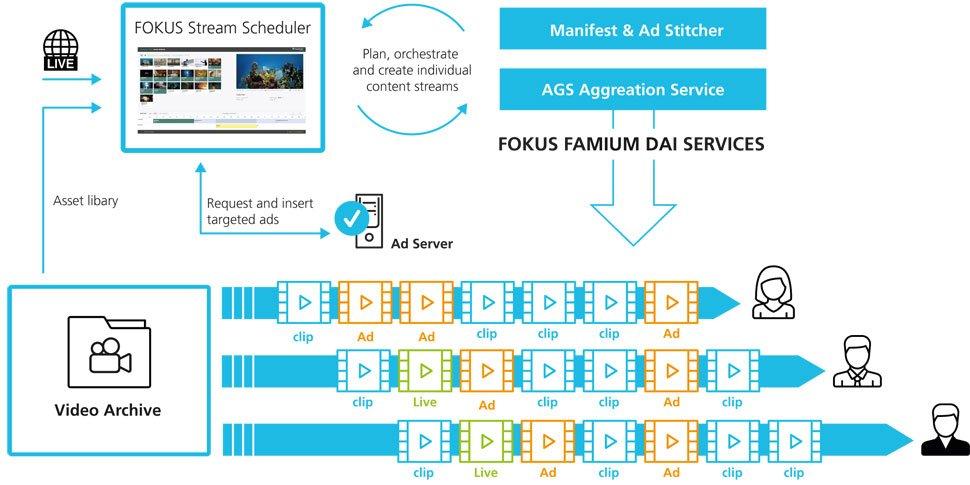 fokus fame dai services 970x485