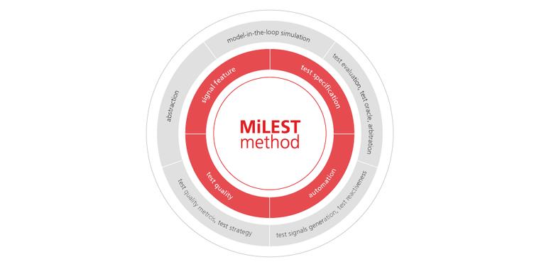 Das hierarchies Testsystem von MiLEST