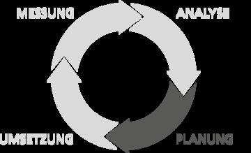 web strategie kreislauf phase planung