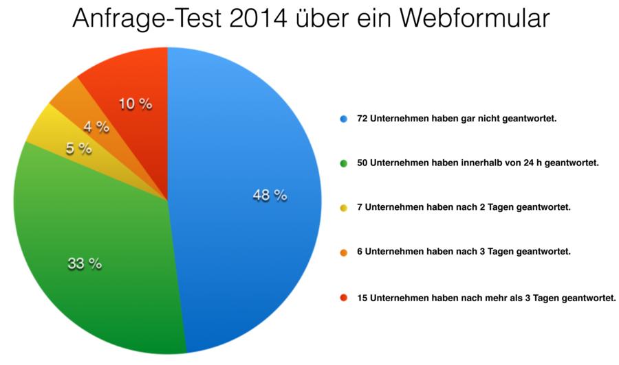auswertung anfrage test 2014 ueber ein webformular