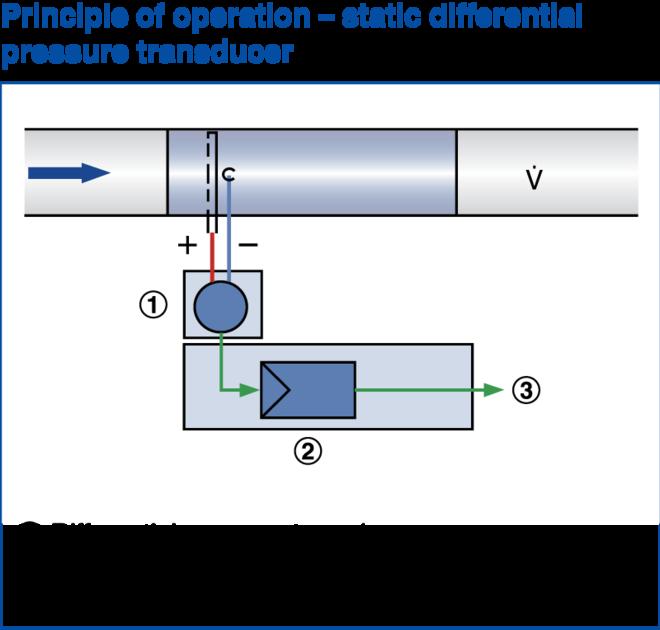 static_pressure