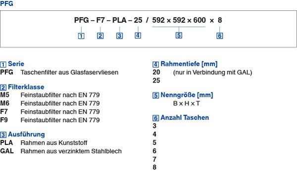 large_tab3_Serie PFG