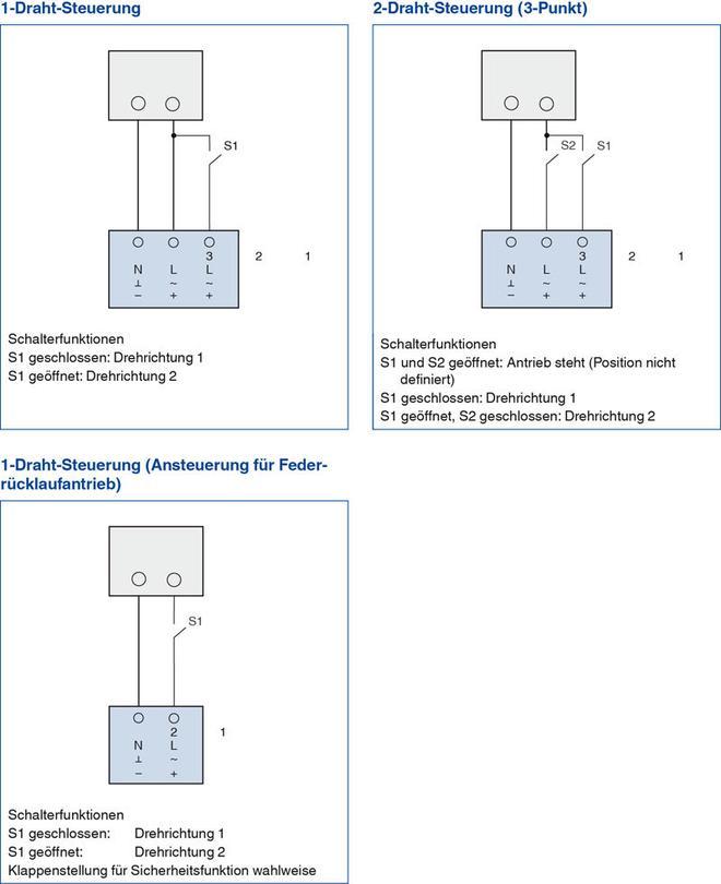 large_tab1_Serie Auf-Zu-Stellantriebe